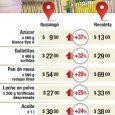 Nota: ámbito financiero (7/6/16) Por Belen Fernández  Aquellos que viven en la Capital Federal gastan hasta un 37% más en los productos del supermercado que los que residen en […]