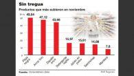 La inflación núcleo se mantiene en valores elevados, al menos en la Ciudad de Buenos Aires Nota: BAE NEGOCIOS 4/12/18 Mientras se aguarda la publicación de la inflación de noviembre, […]
